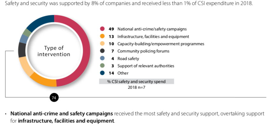 Safety and security Overview CSI