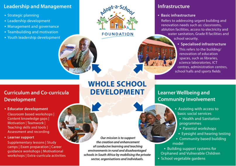 whole school infographic